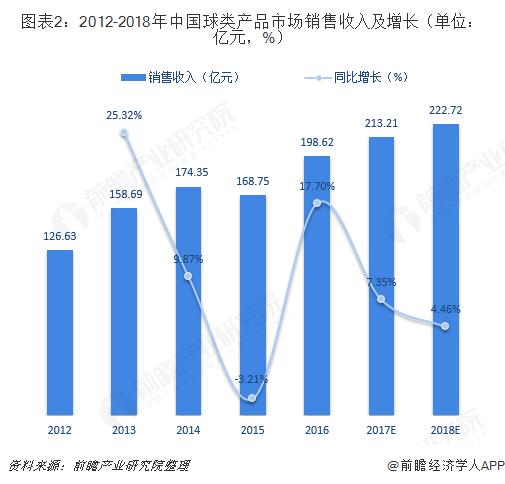 图表2:2012-2018年中国球类产品市场销售收入及增长(单位:亿元,%)