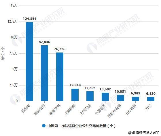 2019年3月中国第一梯队运营企业公共充电桩数量统计情况