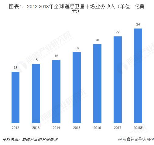 图表1:2012-2018年全球遥感卫星市场业务收入(单位:亿美元)