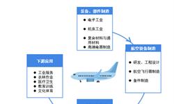 预见2019:《中国<em>航空</em>产业园产业全景图谱》(附现状、竞争格局、趋势等)