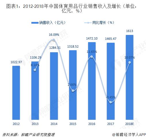图表1:2012-2018年中国体育用品行业销售收入及增长(单位:亿元,%)