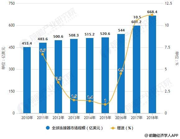 2010-2018年全球连接器市场规模统计及增长情况预测