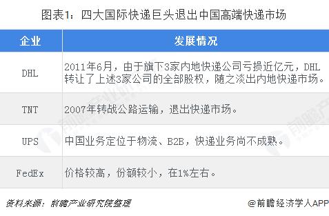 图表1:四大国际快递巨头退出中国高端快递市场
