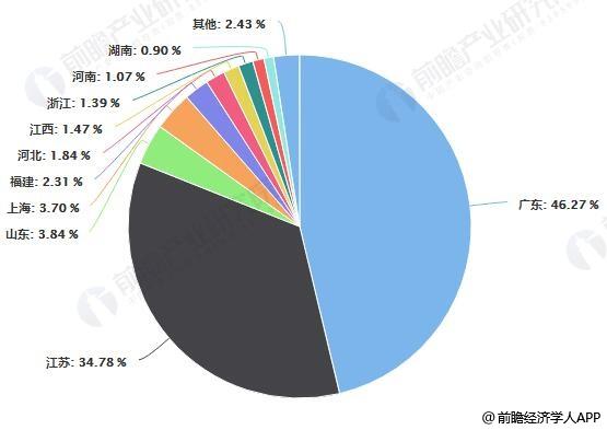 2017年中国PCB产业地区分布占比统计情况