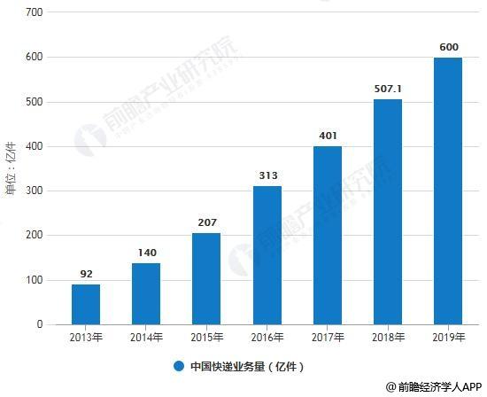 2013-2019年中国快递业务量、业务收入统计情况及预测