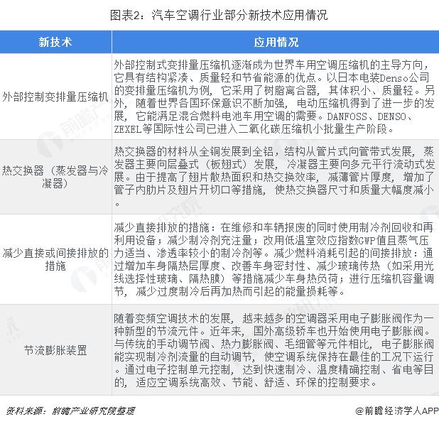 图表2:汽车空调行业部分新技术应用情况