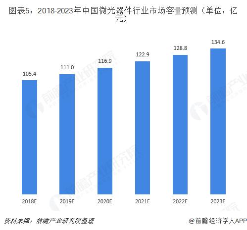图表5:2018-2023年中国微光器件行业市场容量预测(单位:亿元)