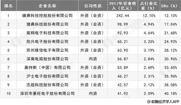 中国PCB行业生产商TOP10分析情况