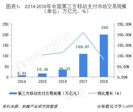 图表1: 2014-2018年中国第三方移动支付市场交易规模(单位:万亿元,%)