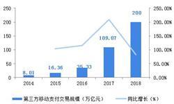 2018年中国聚合支付市场概况和发展趋势分析,亟待探索衍生增值服务等盈利空间【组图】
