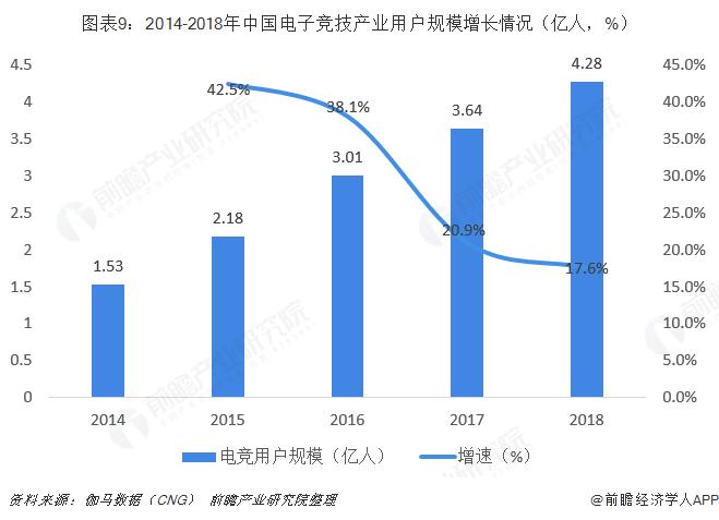 图表9:2014-2018年中国电子竞技产业用户规模增长情况(亿人,%)