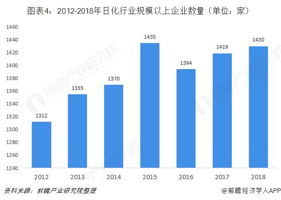图表4:2012-2018年日化行业规模以上企业数量(单位:家)