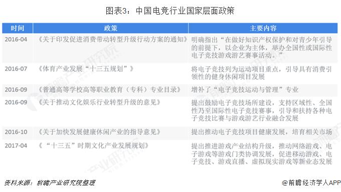 图表3:中国电竞行业国家层面政策