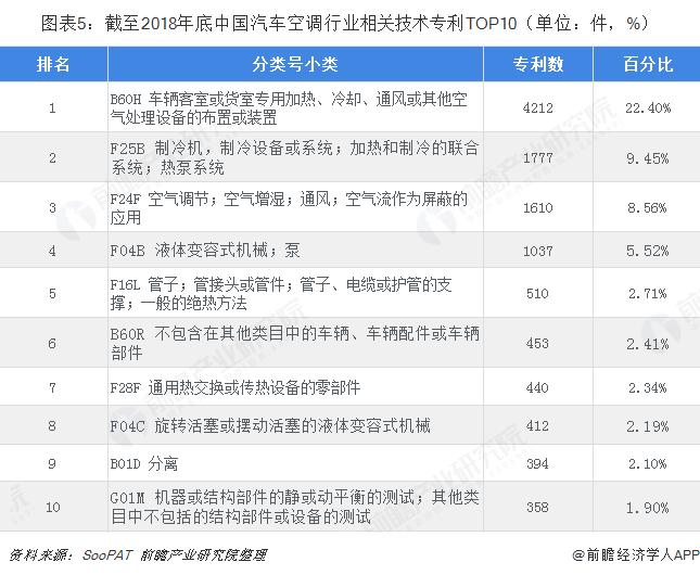 图表5:截至2018年底中国汽车空调行业相关技术专利TOP10(单位:件,%)