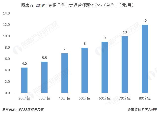 图表7:2019年春招旺季电竞运营师薪资分布(单位:千元/月)