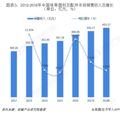 图表3:2012-2018年中国体育器材及配件市场销售收入及增长(单位:亿元,%)