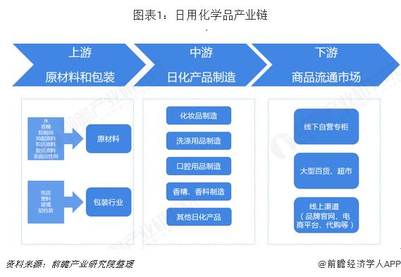 图表1:日用化学品产业链