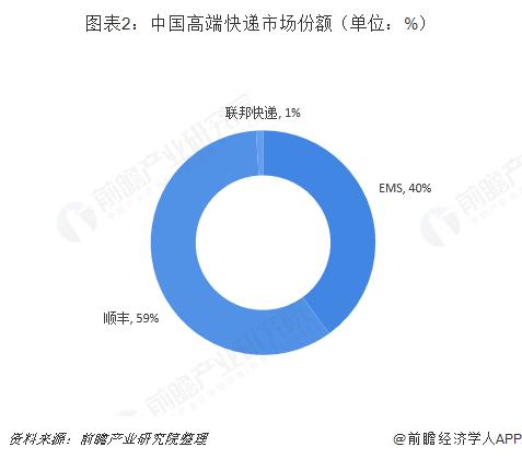图表2:中国高端快递市场份额(单位:%)