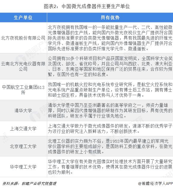 图表2:中国微光成像器件主要生产单位