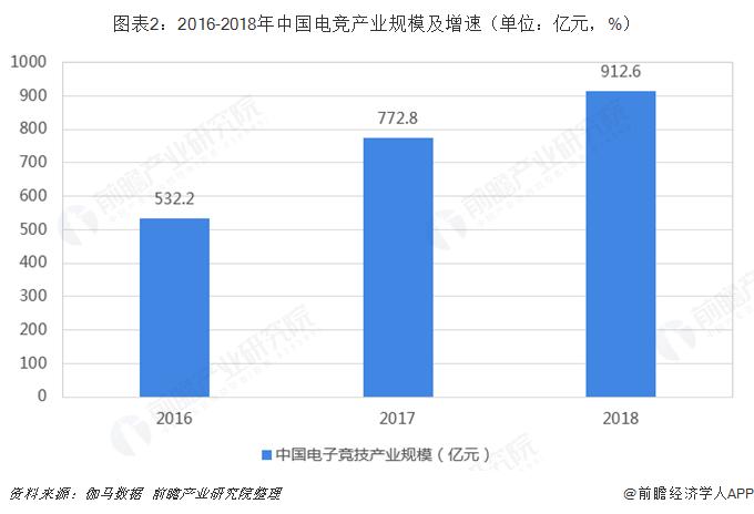 图表2:2016-2018年中国电竞产业规模及增速(单位:亿元,%)