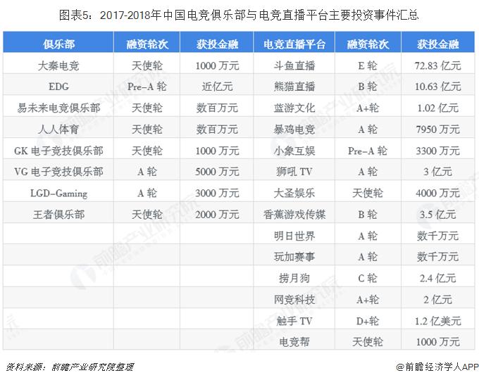 图表5:2017-2018年中国电竞俱乐部与电竞直播平台主要投资事件汇总