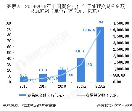 图表2: 2014-2018年中国聚合支付全年处理交易总金额及总笔数(单位:万亿元,亿笔)