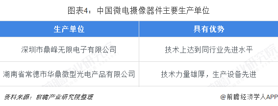 图表4:中国微电摄像器件主要生产单位
