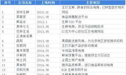 2018年中国生鲜电商行业市场格局和发展趋势分析,仅头部玩家盈利【组图】