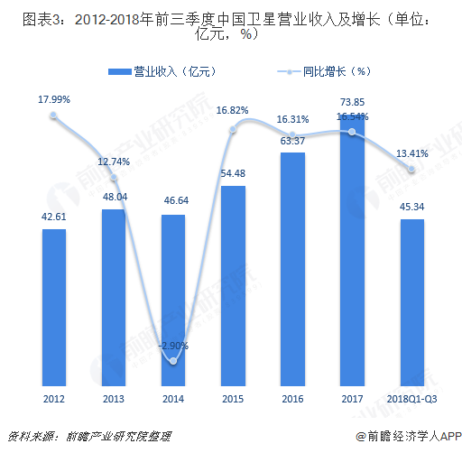 图表3:2012-2018年前三季度中国卫星营业收入及增长(单位:亿元,%)