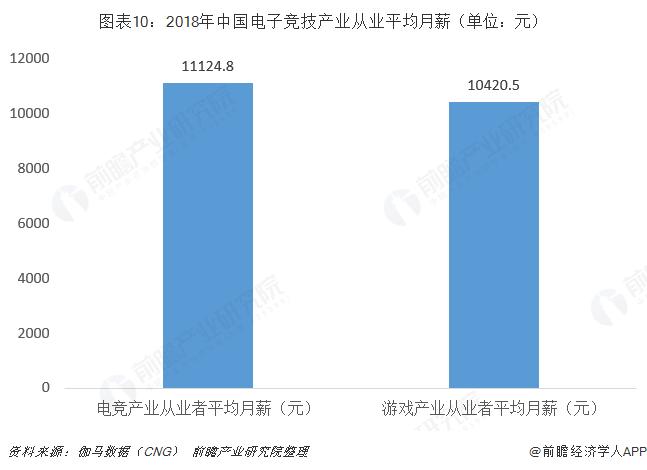 图表10:2018年中国电子竞技产业从业平均月薪(单位:元)