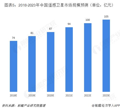 图表5:2018-2023年中国遥感卫星市场规模预测(单位:亿元)