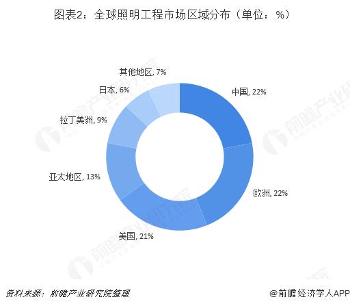 图表2:全球照明工程市场区域分布(单位:%)