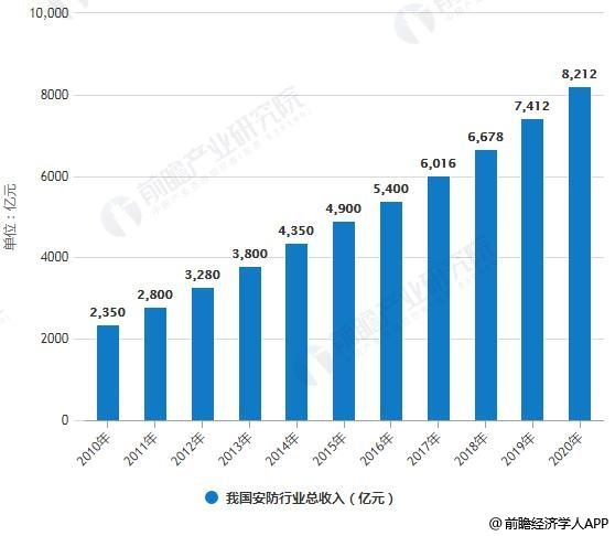 2010-2020年我国安防行业总收入统计情况及预测