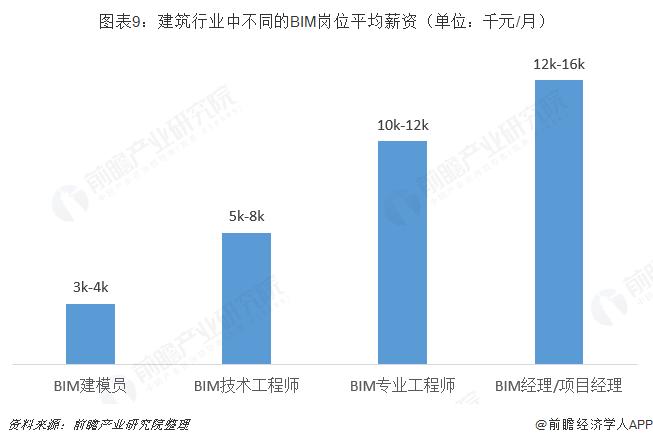 图表9:建筑行业中不同的BIM岗位平均薪资(单位:千元/月)