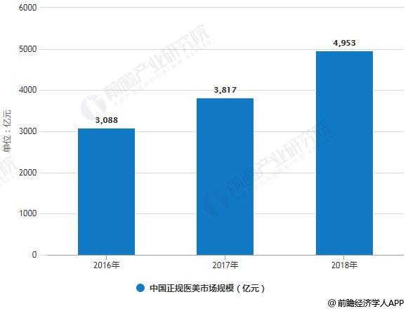 2016-2018年中国正规医美市场规模统计情况