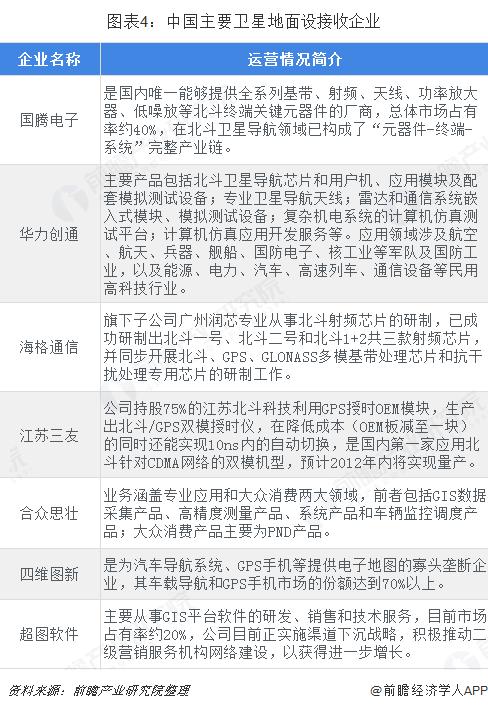 图表4:中国主要卫星地面设接收企业