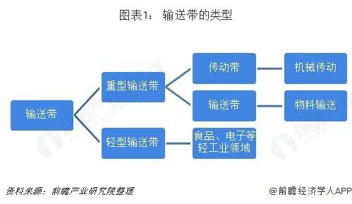 圖表1: 輸送帶的類型