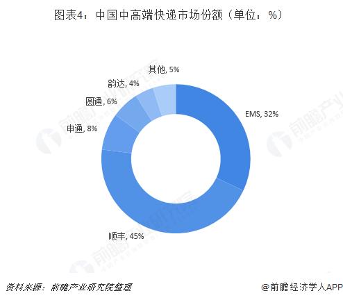 图表4:中国中高端快递市场份额(单位:%)