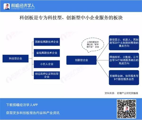 重磅!2019中国科创板全面解读报告:设立背景、上市规则及28家企业分析