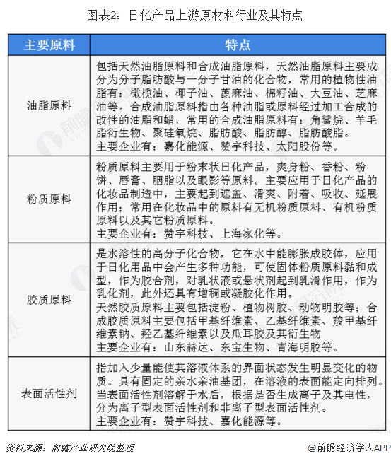 图表2:日化产品上游原材料行业及其特点