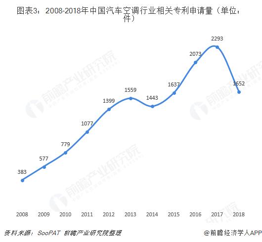 图表3:2008-2018年中国汽车空调行业相关专利申请量(单位:件)