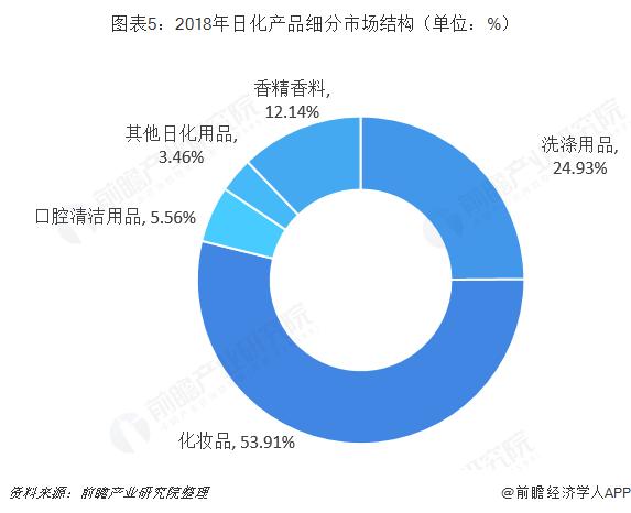图表5:2018年日化产品细分市场结构(单位:%)