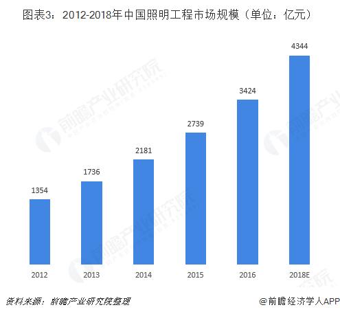 图表3:2012-2018年中国照明工程市场规模(单位:亿元)