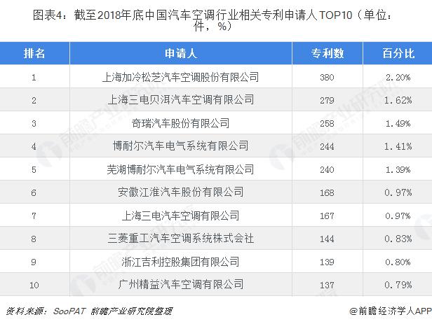 图表4:截至2018年底中国汽车空调行业相关专利申请人TOP10(单位:件,%)