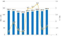 2019年前2月中国<em>原盐</em>行业市场分析:产量超650万吨,四川省产量位居第一