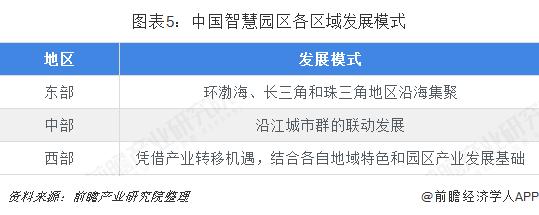 图表5:中国智慧园区各区域发展模式
