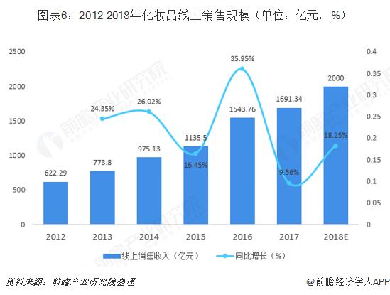 图表6:2012-2018年化妆品线上销售规模(单位:亿元,%)