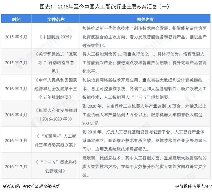 图表1:2015年至今中国人工智能行业主要政策汇总(一)