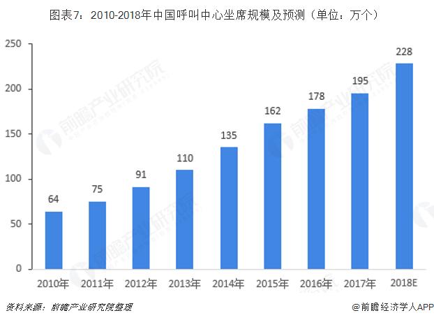 图表7:2010-2018年中国呼叫中心坐席规模及预测(单位:万个)