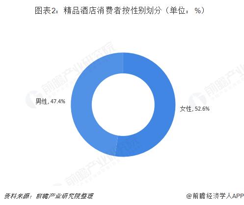 图表2:精品酒店消费者按性别划分(单位:%)